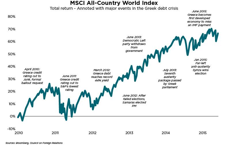 Die MSCI ACWI-ETFs im Vergleich